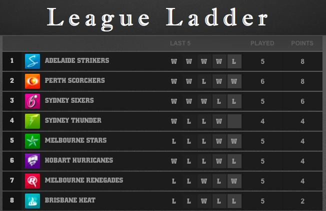 Bigbash Twenty20 League Ladder