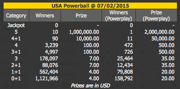 USA Powerball Dividends