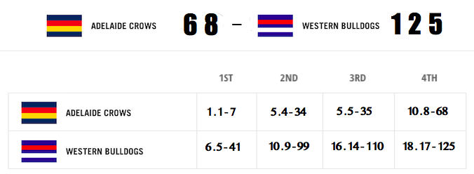 Adelaide Crows Western Bulldogs results