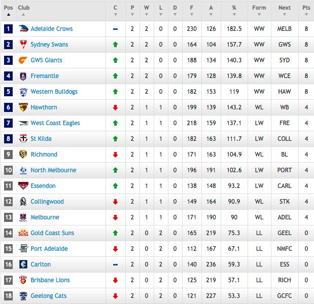 AFL Round 2 results