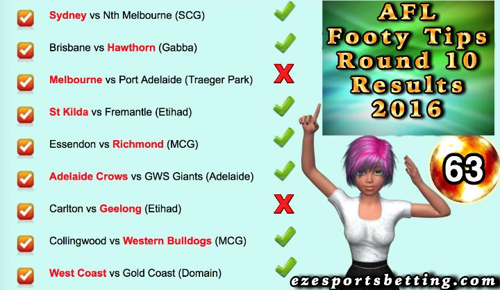 Fortuna AFL Round 10 results