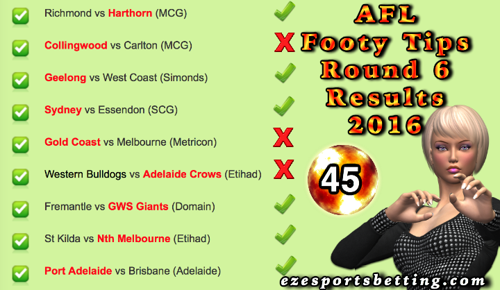 Fortuna's AFL Round 7 2016 Results