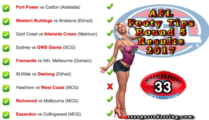 Fortuna's AFL Round 5 2017 Results