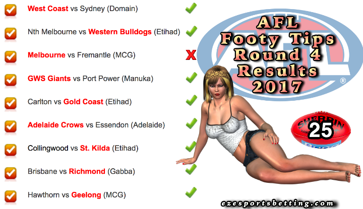 Fortuna's AFL Round 4 2017 Results