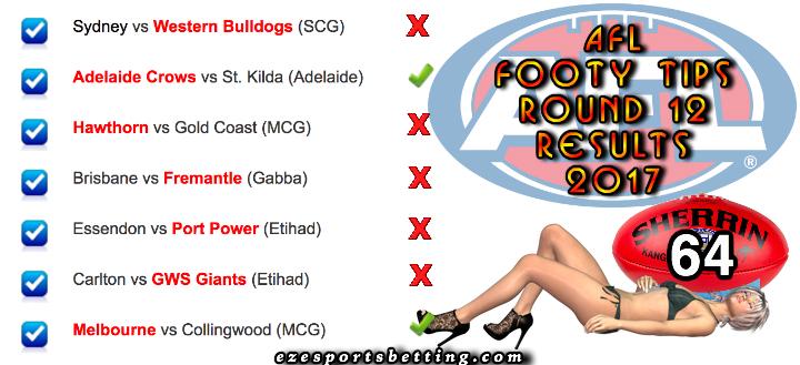 AFL round 12 2017 results