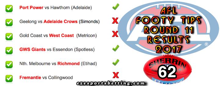 AFL round 11 results 2017