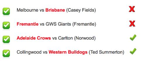 2018 AFLW Round 5 Results
