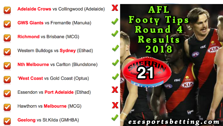 AFL Round 4 2018 Results