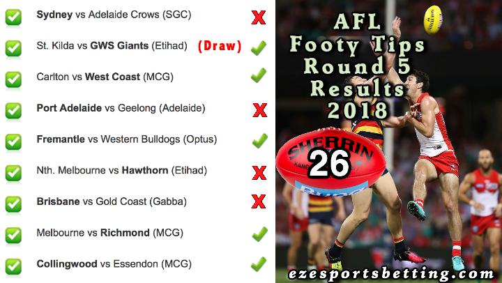 AFL Round 5 2018 Results