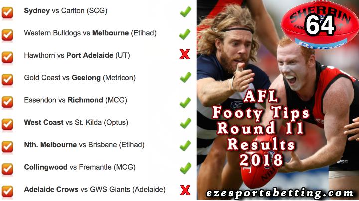 AFL Round 11 2018 Results