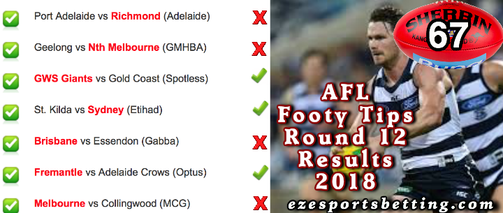 AFL Round 12 2018 Results