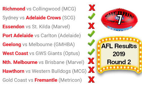 AFL 2019 Round 2 Results