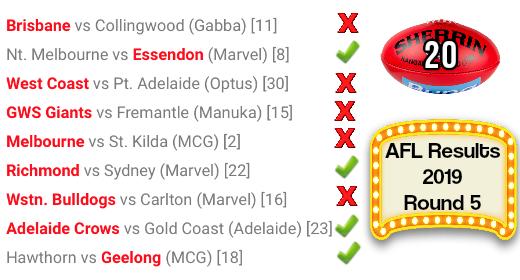 AFL Round 5 Results 2019