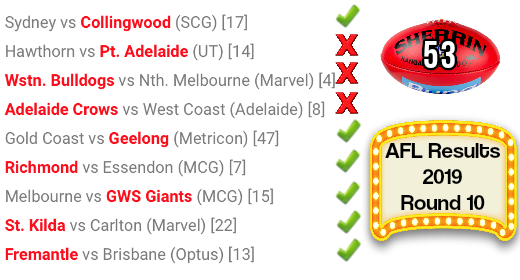 AFL Round 10 Results 2019