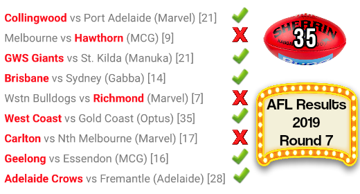 AFL round 7 results 2019