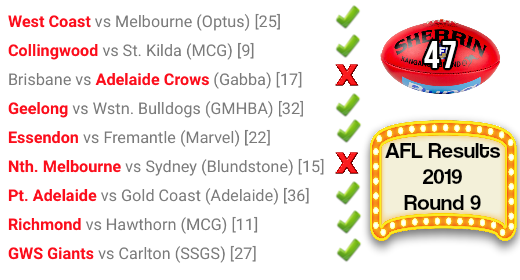 AFL round 9 results 2019