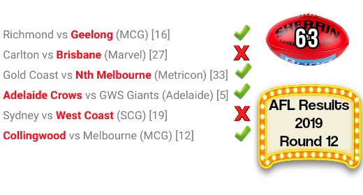 AFL round 12 results 2019