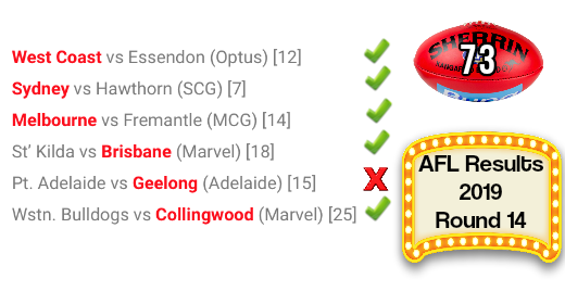 AFL round 14 Results 2019